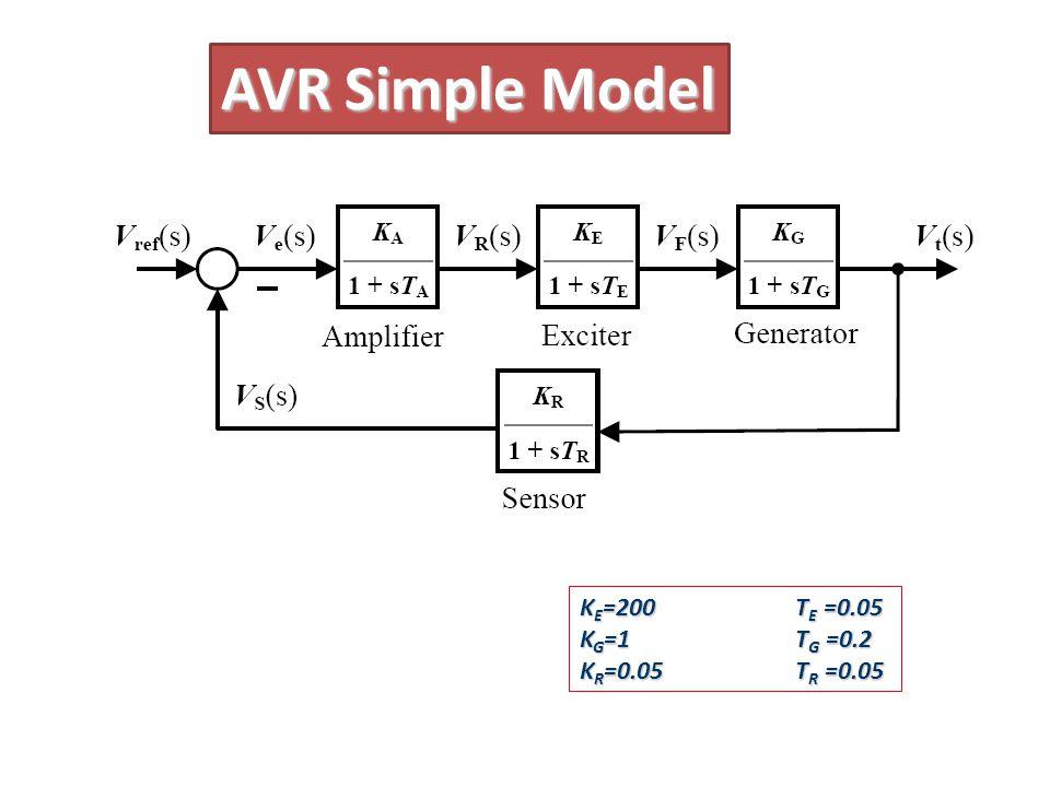 AVR Simple Model K E =200 T E =0.05 K G =1 T G =0.2 K R =0.05 T R =0.05