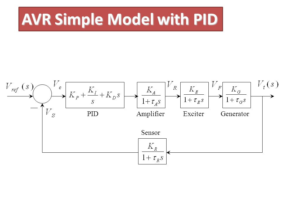 AVR Simple Model with PID PIDAmplifierExciterGenerator Sensor