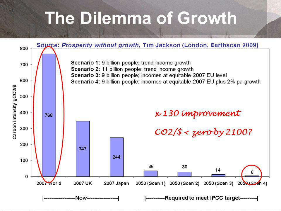 The Dilemma of Growth Source: Prosperity without growth, Tim Jackson (London, Earthscan 2009) x 130 improvement CO2/$ < zero by 2100?