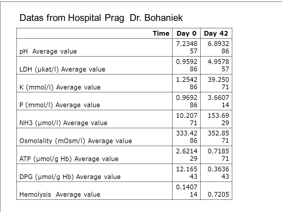 Rating and Validation of ErySepe..aıood donation and Blood separation device Dr.