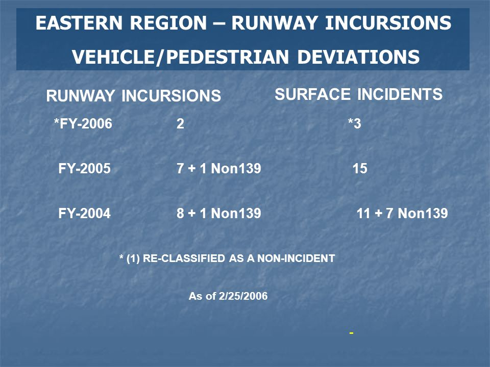 EASTERN REGION – RUNWAY INCURSIONS VEHICLE/PEDESTRIAN DEVIATIONS - RUNWAY INCURSIONS SURFACE INCIDENTS *FY-2006*32 FY-2005 FY-2004 7 + 1 Non139 8 + 1 Non13911 + 7 Non139 15 As of 2/25/2006 * (1) RE-CLASSIFIED AS A NON-INCIDENT
