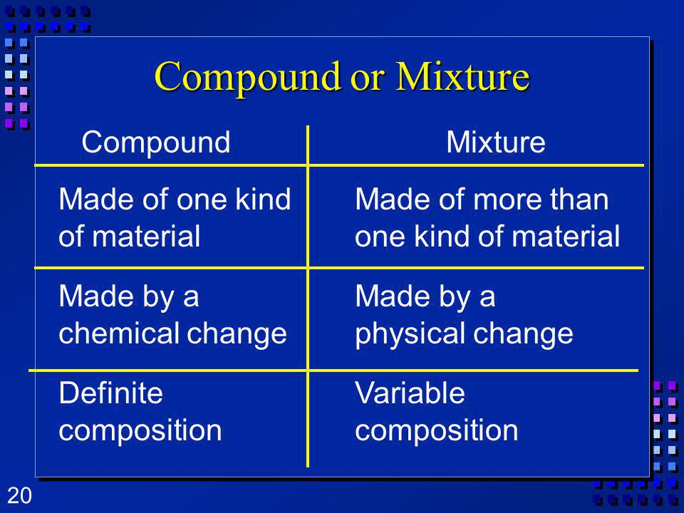 20 Compound or Mixture CompoundMixture Made of one kind of material Made of more than one kind of material Made by a chemical change Made by a physica