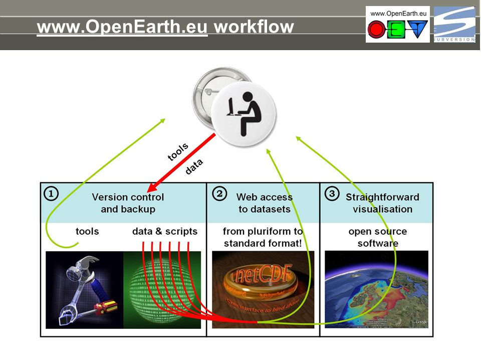 Repository username Get username and password: register at http://oss.deltares.nl Why, OpenEarth is open, right.