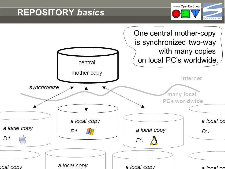 central mother copy a local copy E:\ REPOSITORY basics synchronize internet many local PCs worldwide a local copy F:\ a local copy D:\ a local copy D: