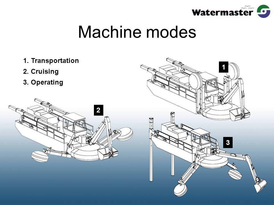 Machine modes 1. Transportation 2. Cruising 3. Operating 1 2 3