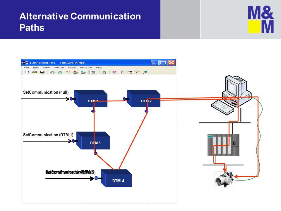 Alternative Communication Paths DTM 4 DTM 3 DTM 1 SetCommunication (null) SetCommunication (DTM 1) SetCommunication (DTM 3) ReleaseCommunication () Se