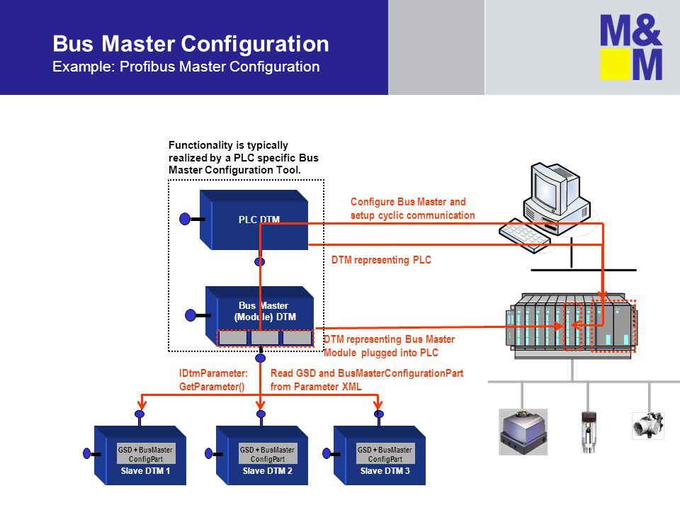 Bus Master Configuration Example: Profibus Master Configuration Slave DTM 1 GSD + BusMaster ConfigPart Slave DTM 2 GSD + BusMaster ConfigPart Slave DT