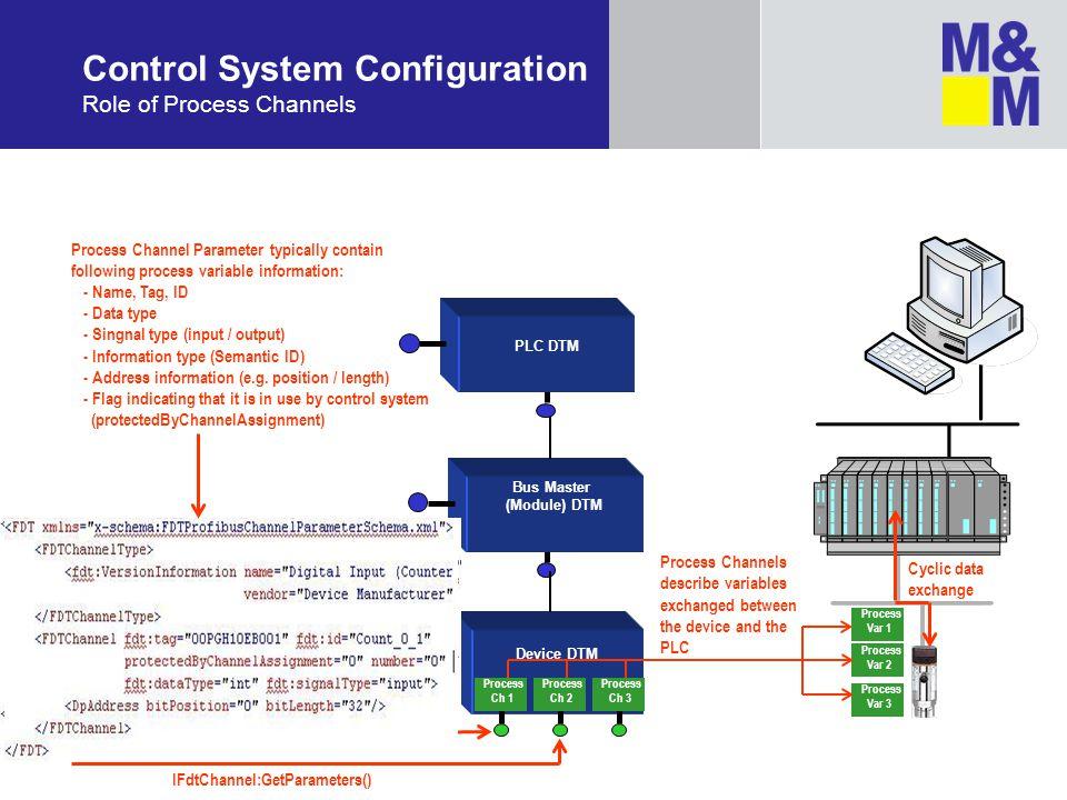Control System Configuration Role of Process Channels PLC DTM Bus Master (Module) DTM Device DTM Process Ch 3 Process Ch 2 Process Ch 1 Process Var 1