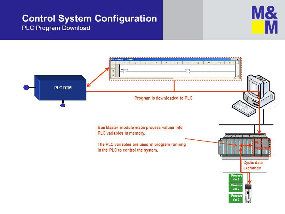 PLC DTM Program is downloaded to PLC Control System Configuration PLC Program Download Bus Master module maps process values into PLC variables in mem