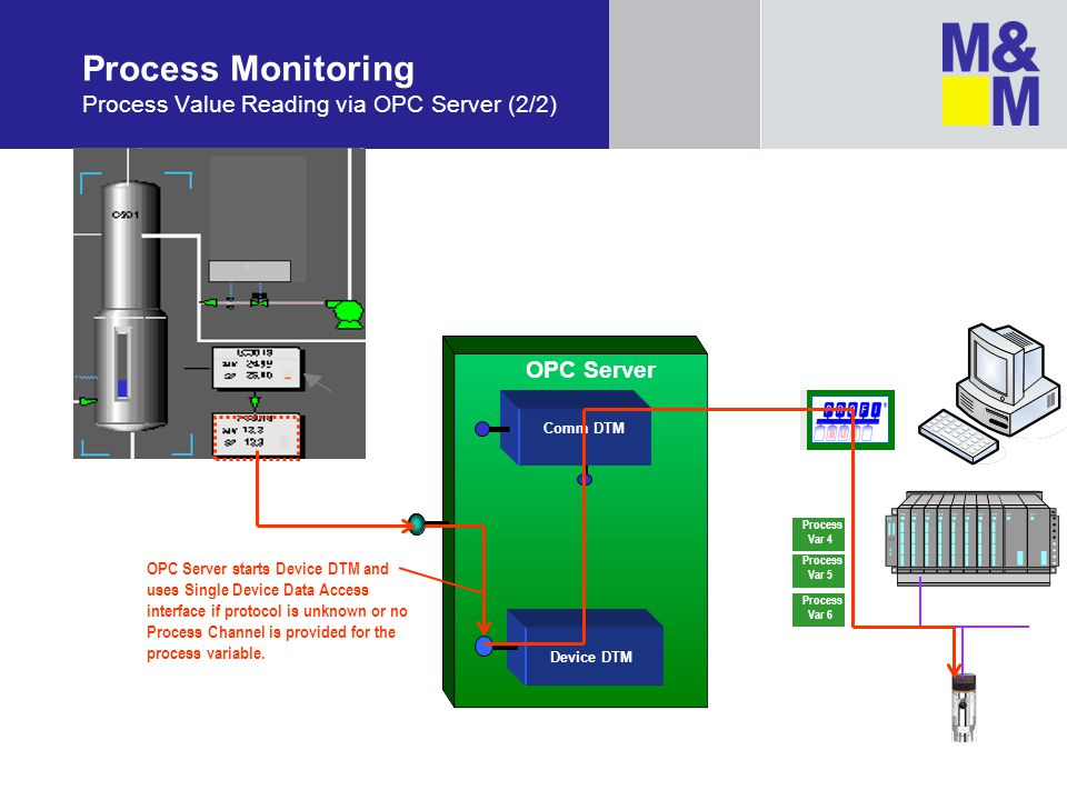 Process Monitoring Process Value Reading via OPC Server (2/2) Process Var 4 Process Var 5 Process Var 6 OPC Server OPC Server starts Device DTM and us