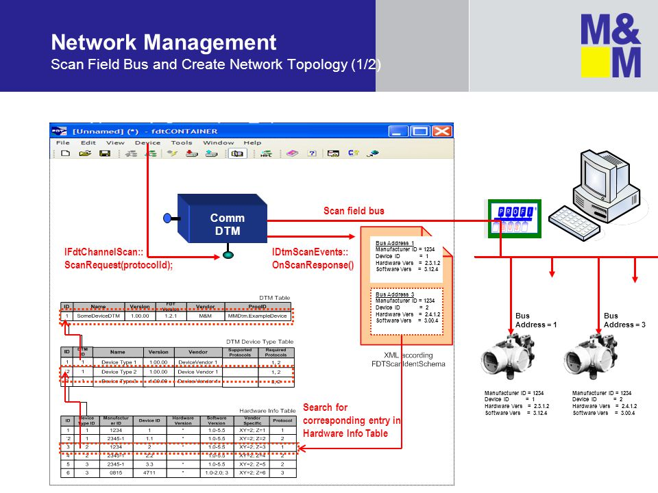 Network Management Scan Field Bus and Create Network Topology (1/2) Comm DTM Scan field bus IFdtChannelScan:: ScanRequest(protocolId); Manufacturer ID