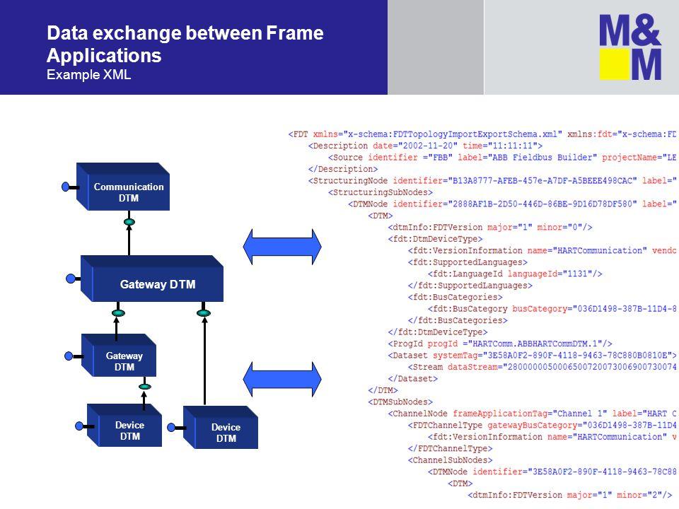 Data exchange between Frame Applications Example XML Gateway DTM Device DTM Gateway DTM Communication DTM