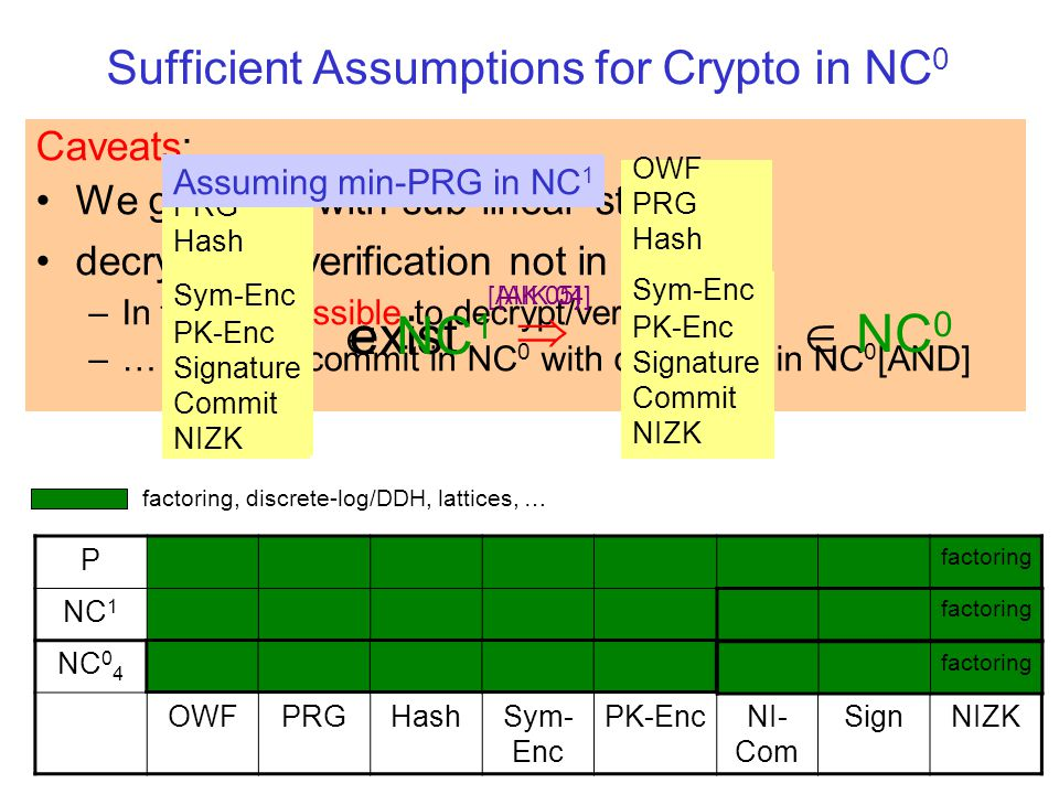 Caveats: We get PRG with sub-linear stretch decryption / verification not in NC 0 … –In fact, impossible to decrypt/verify in NC 0 –… But: can commit