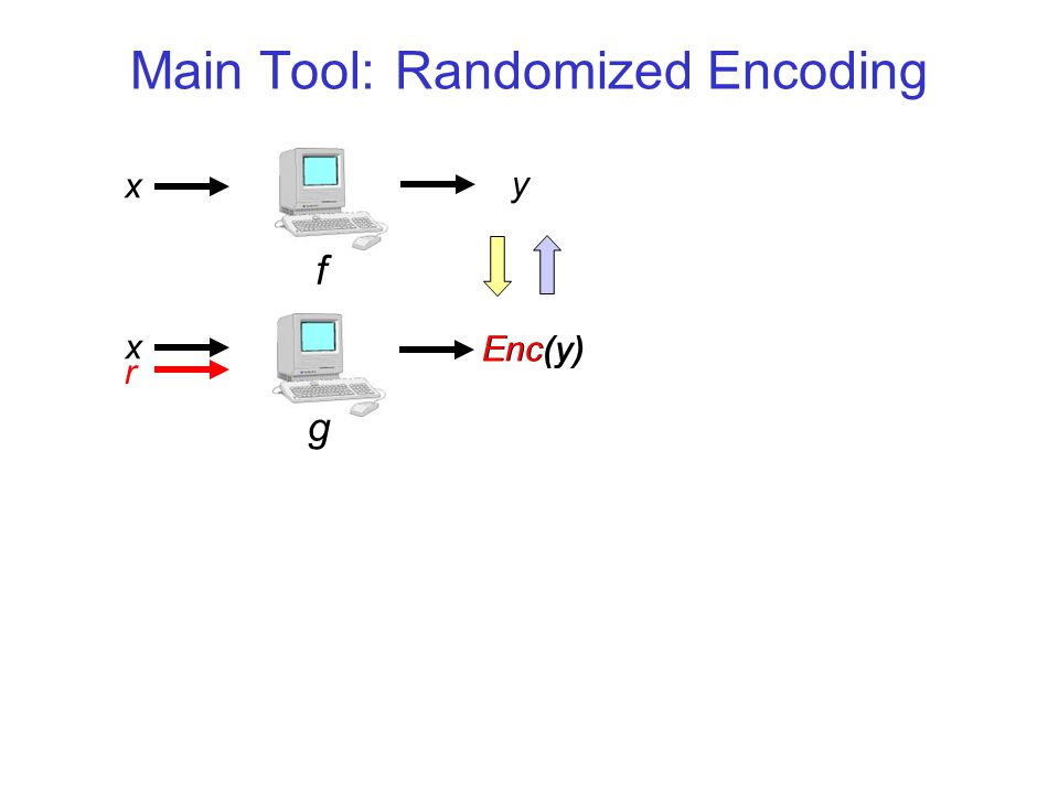 Main Tool: Randomized Encoding x y Enc(y) x g r f