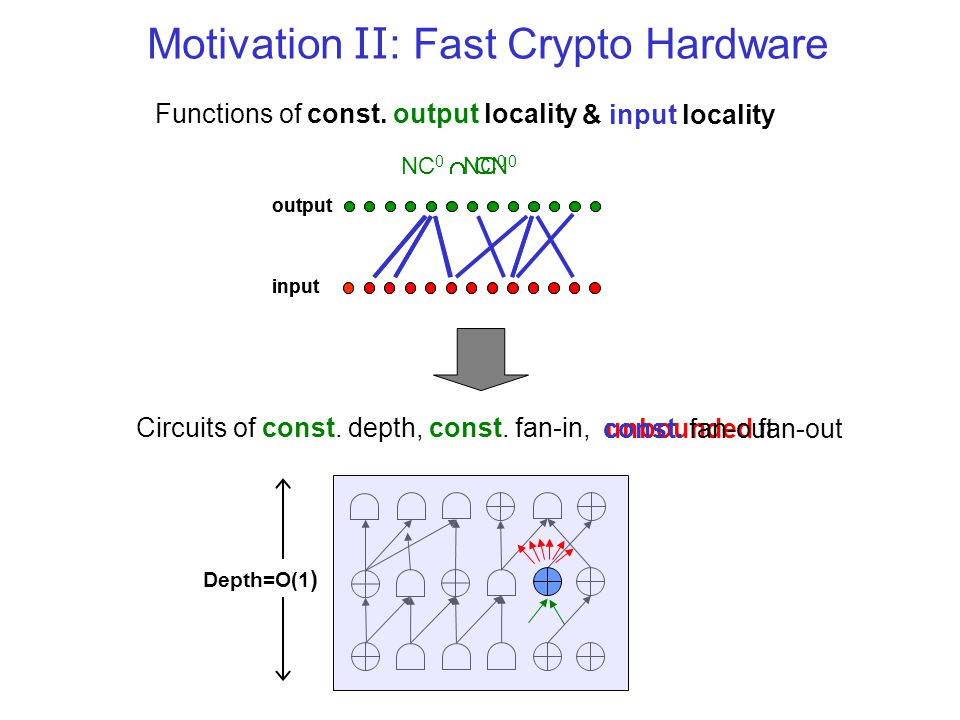 unbounded fan-out Motivation II : Fast Crypto Hardware input output NC 0 Depth=O(1 ) Circuits of const. depth, const. fan-in, Functions of const. outp