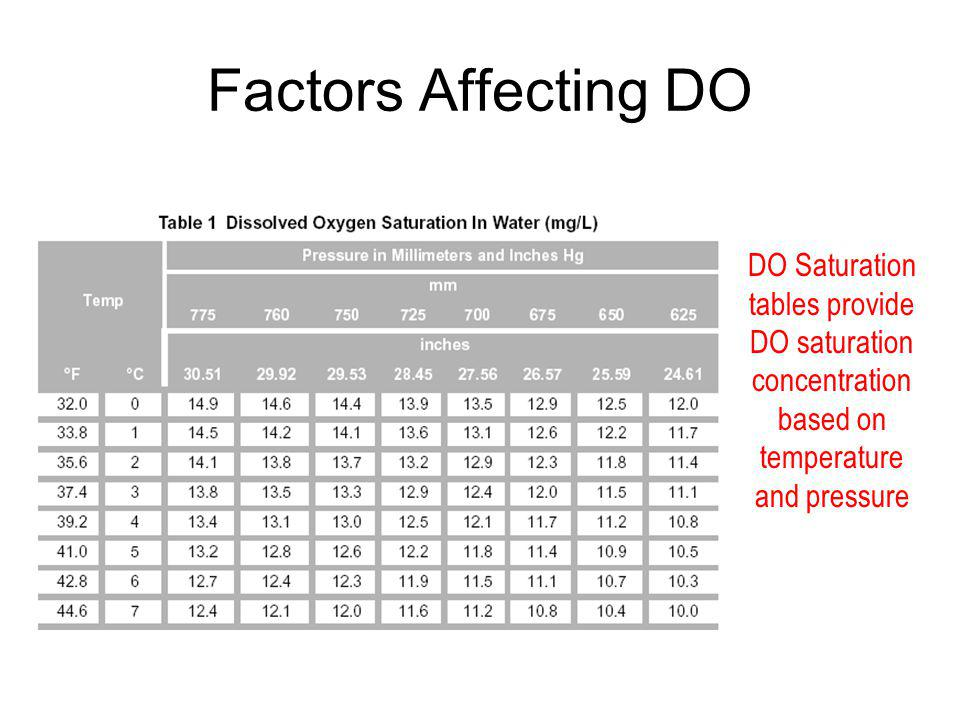 Factors Affecting DO DO Saturation tables provide DO saturation concentration based on temperature and pressure
