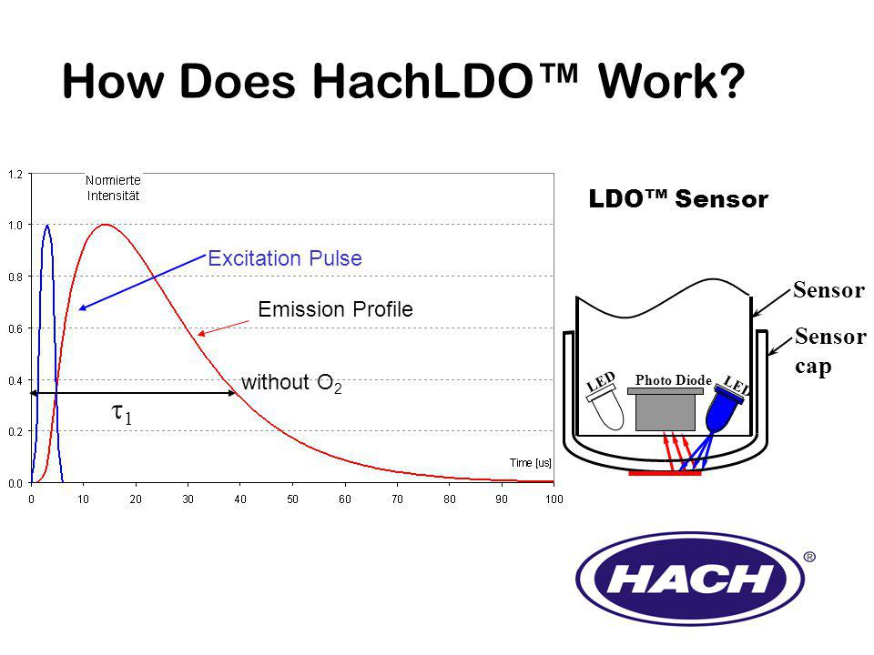 1 without O 2 Emission Profile Excitation Pulse How Does HachLDO Work.