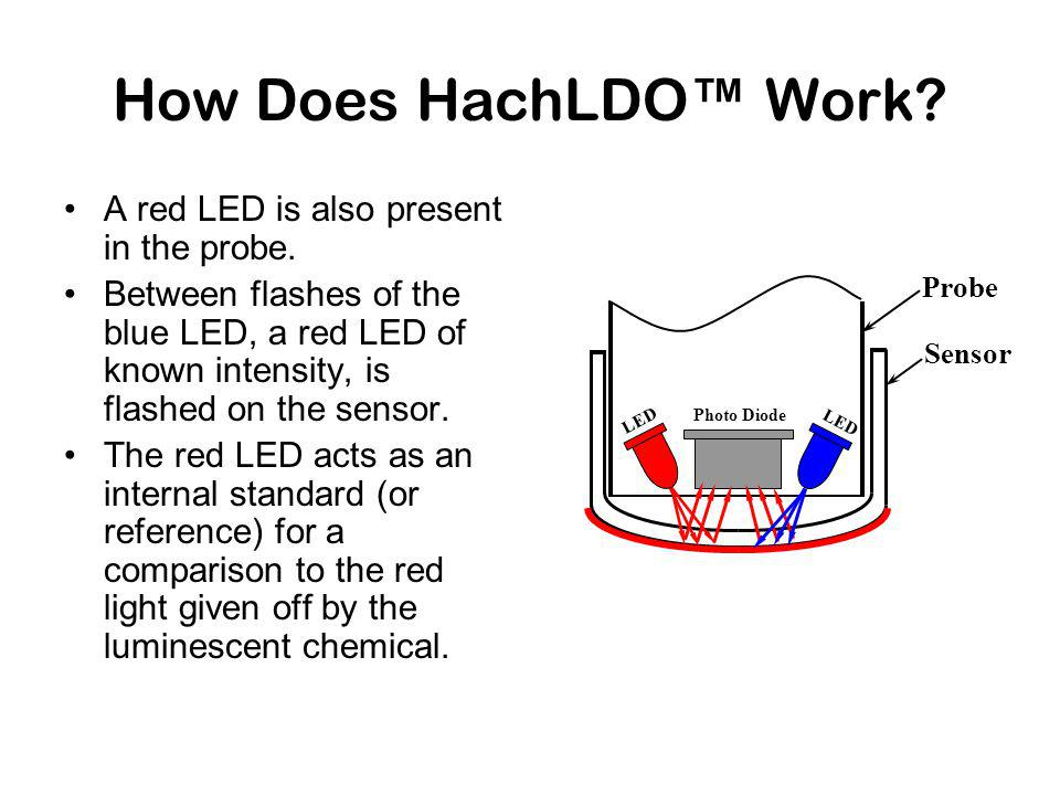 How Does HachLDO Work. A red LED is also present in the probe.