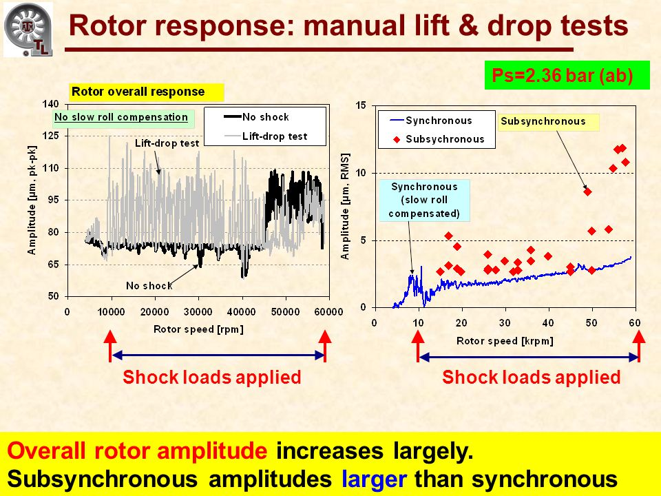 Gas Bearings for Oil-Free Turbomachinery Overall rotor amplitude increases largely. Subsynchronous amplitudes larger than synchronous Rotor response: