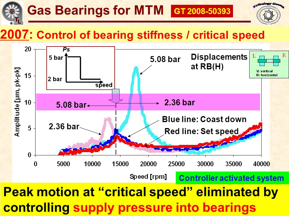 Gas Bearings for Oil-Free Turbomachinery 2007: Control of bearing stiffness / critical speed Peak motion at critical speed eliminated by controlling s
