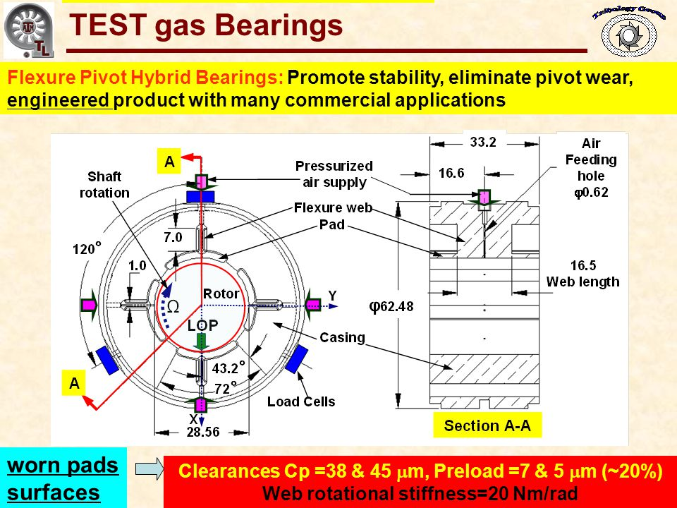 Gas Bearings for Oil-Free Turbomachinery Overall coast down time reduces with shock loads (~ 20 sec) Exponential decay (No rubs) even under severe external shocks Rotor speed vs time (Manual lift-drop tests) No shocks