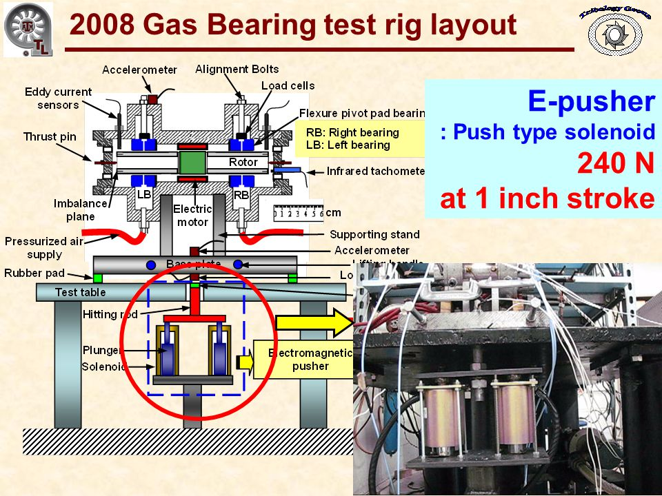 Gas Bearings for Oil-Free Turbomachinery E-pusher : Push type solenoid 240 N at 1 inch stroke 2008 Gas Bearing test rig layout