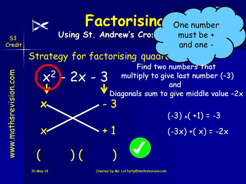 www.mathsrevision.com S3 Credit - 3- 3 + 1 30-May-14Created by Mr. Lafferty@mathsrevision.com x 2 - 2x - 3 Strategy for factorising quadratics Factori