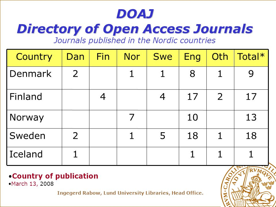 Ingegerd Rabow, Lund University Libraries, Head Office. DOAJ Directory of Open Access Journals DOAJ Directory of Open Access Journals Journals publish