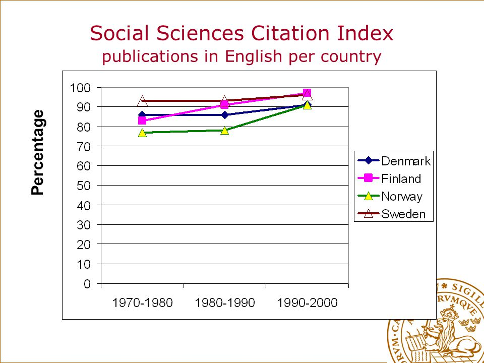 Social Sciences Citation Index publications in English per country Percentage
