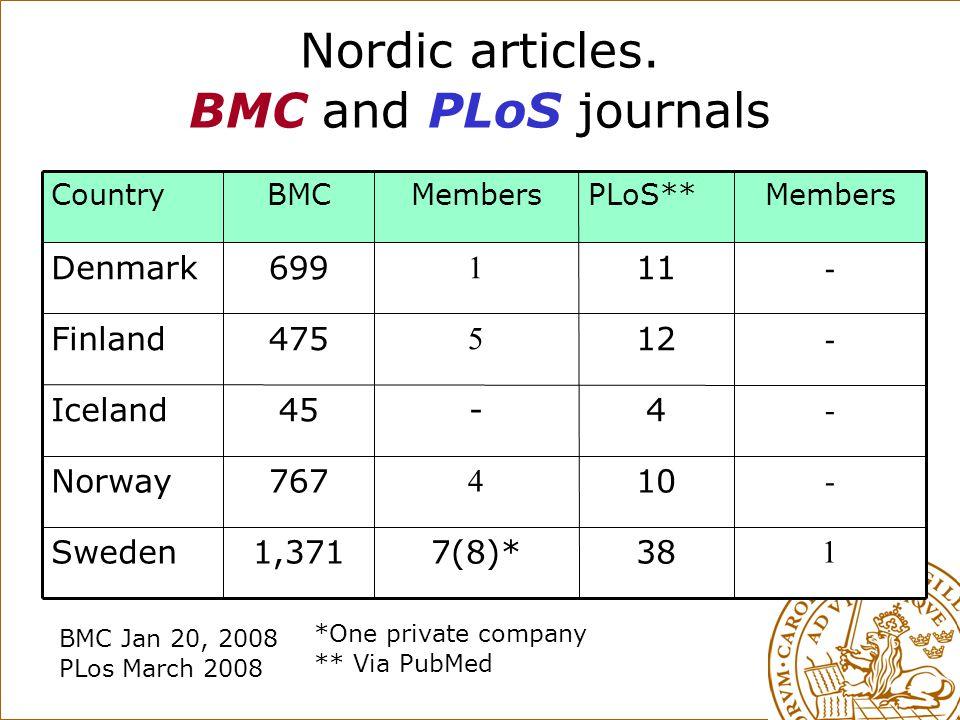 Nordic articles. BMC and PLoS journals 7(8)* 4 - 5 1 Members 38 10 4 12 11 PLoS** 1 1,371Sweden - 767Norway - 45Iceland - 475Finland - 699Denmark Memb