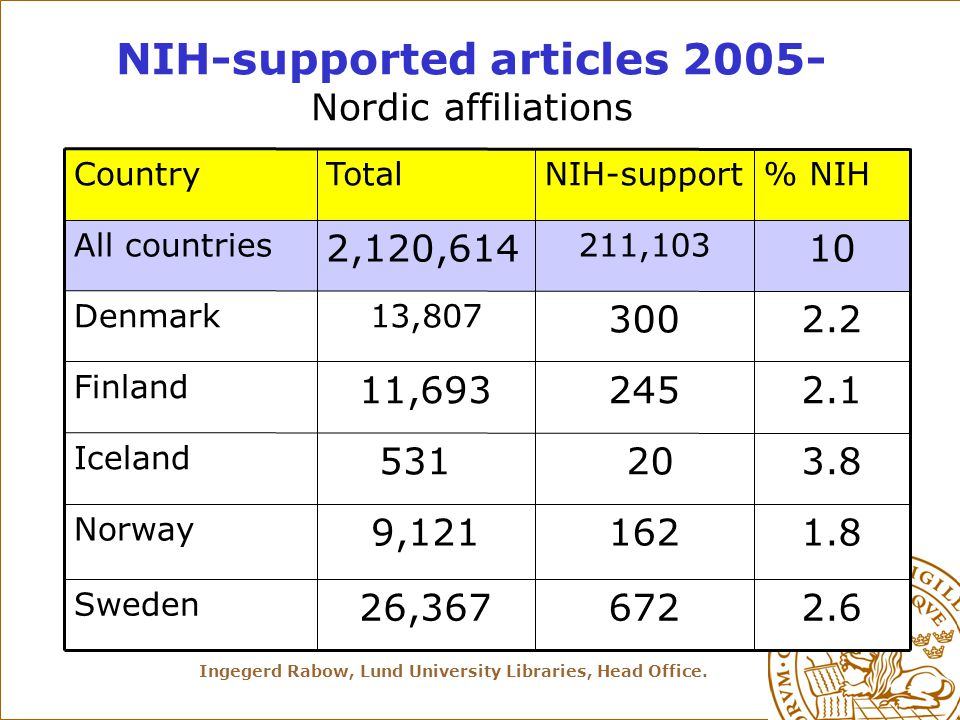 Ingegerd Rabow, Lund University Libraries, Head Office. 10 211,103 2,120,614 All countries 672 162 20 245 300 NIH-support 2.626,367 Sweden 1.89,121 No