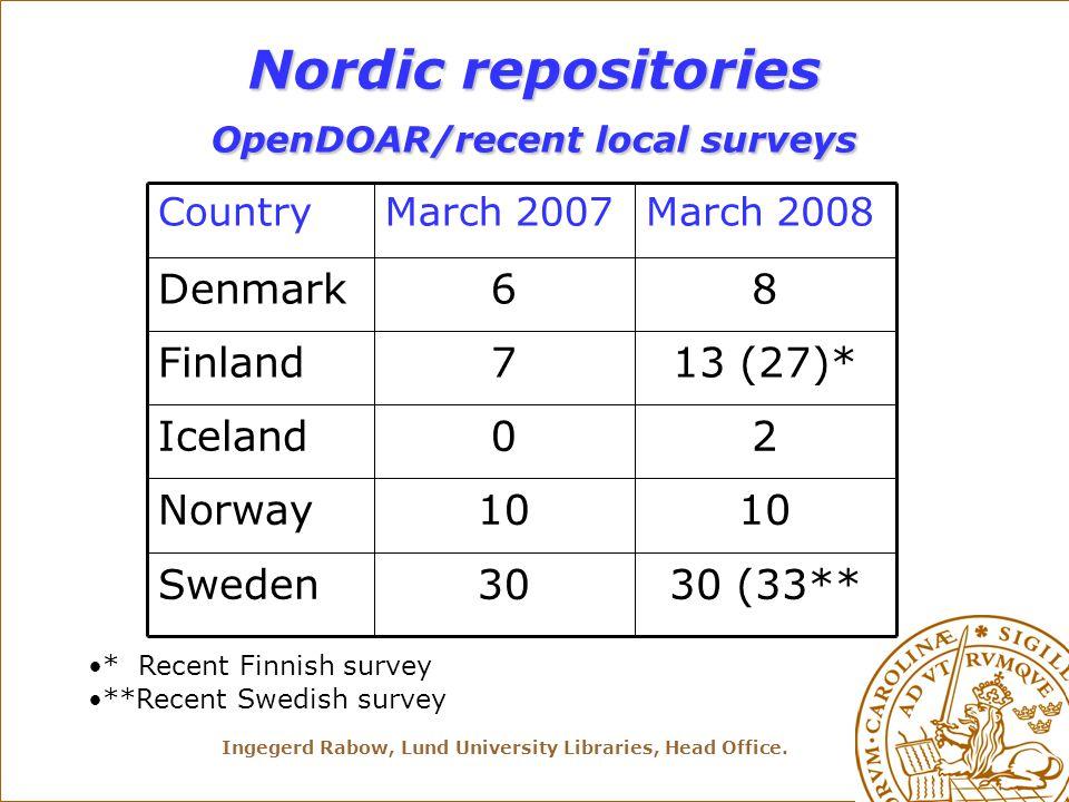 Ingegerd Rabow, Lund University Libraries, Head Office. Nordic repositories OpenDOAR/recent local surveys 30 (33**30Sweden 10 Norway 20Iceland 13 (27)