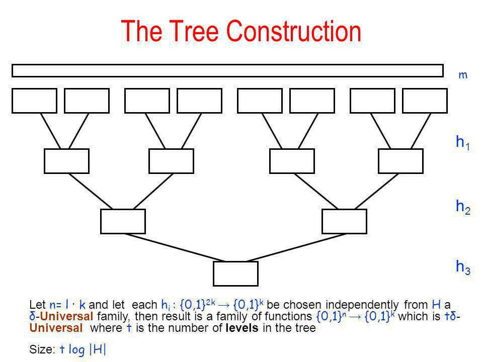 The Tree Construction h1h1 h2h2 h3h3 Let n= l k and let each h i : {0,1} 2k {0,1} k be chosen independently from H a δ -Universal family, then result