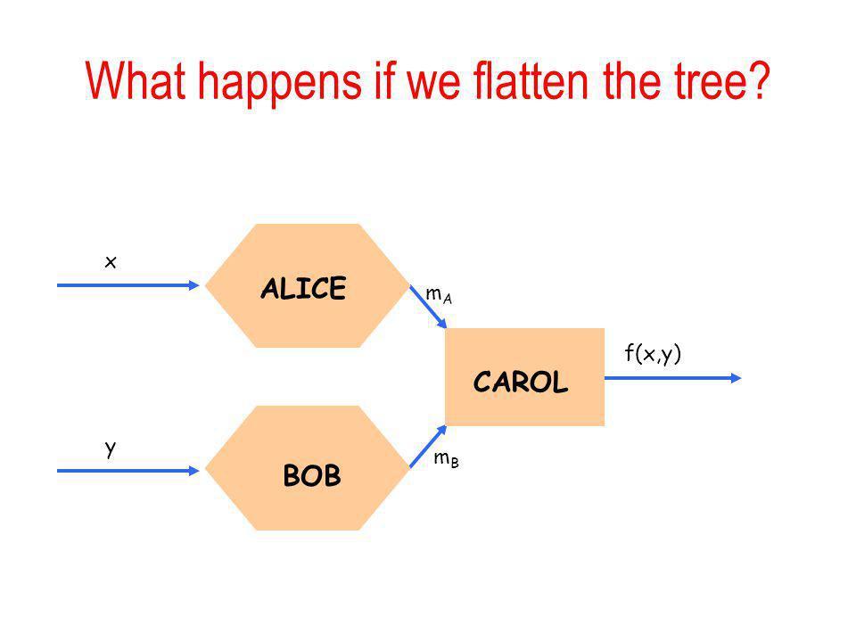 What happens if we flatten the tree? mAmA mBmB f(x,y) ALICE BOB CAROL y x