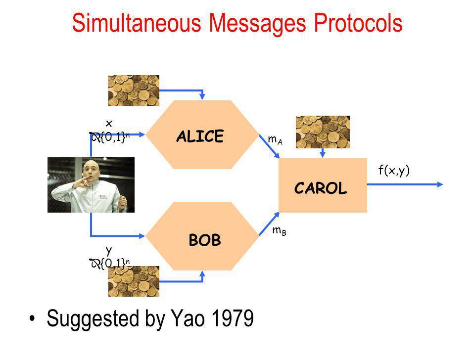 Simultaneous Messages Protocols Suggested by Yao 1979 mAmA mBmB f(x,y) x {0,1} n y {0,1} n ALICE BOB CAROL