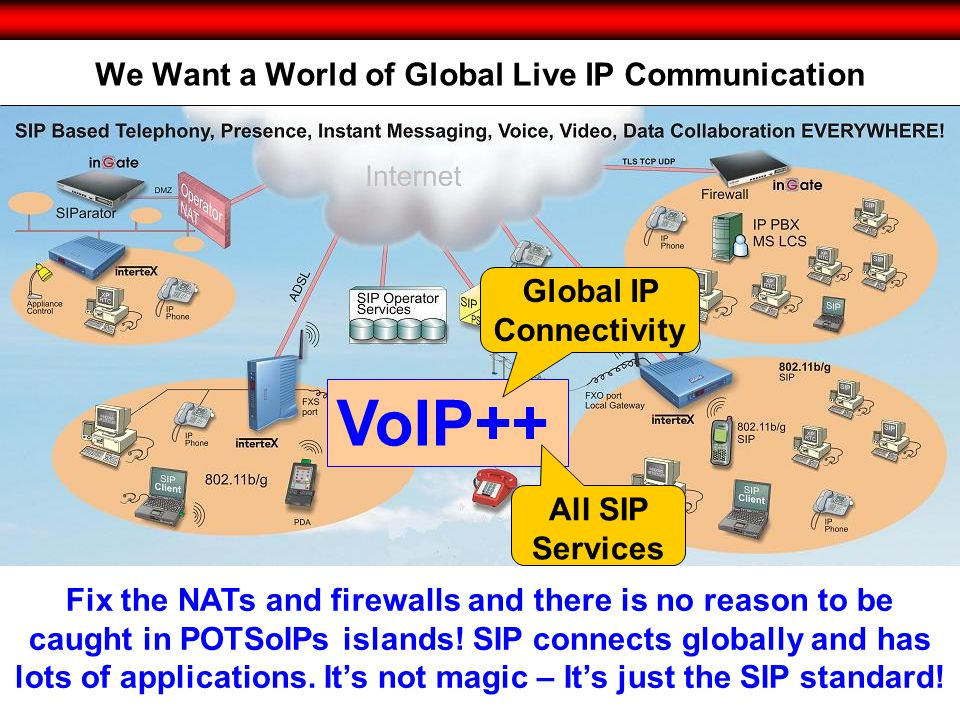 © 2010 Intertex Data AB 11 We Want a World of Global Live IP Communication Fix the NATs and firewalls and there is no reason to be caught in POTSoIPs islands.