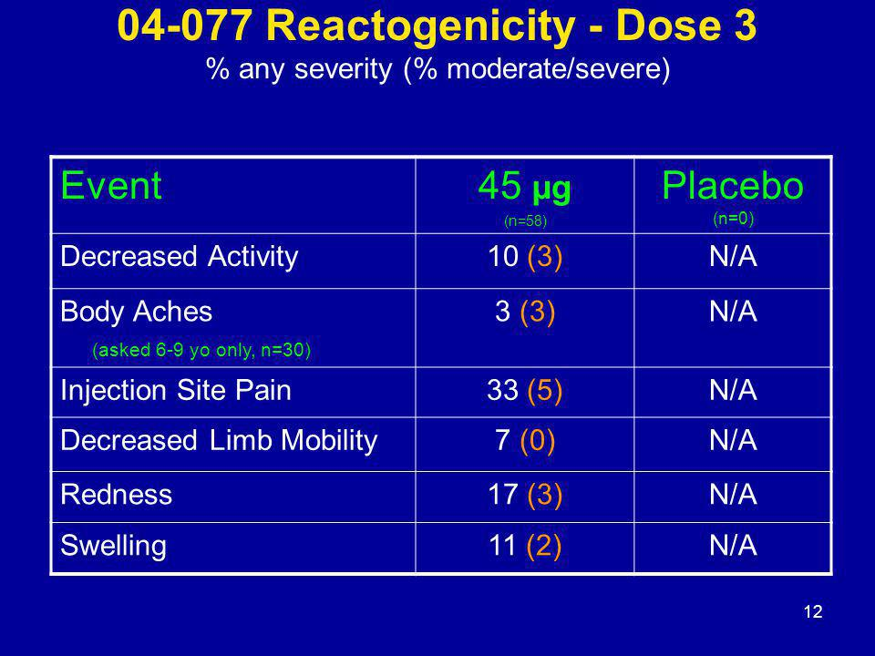 12 04-077 Reactogenicity - Dose 3 % any severity (% moderate/severe) Event45 µg (n=58) Placebo (n=0) Decreased Activity10 (3)N/A Body Aches (asked 6-9