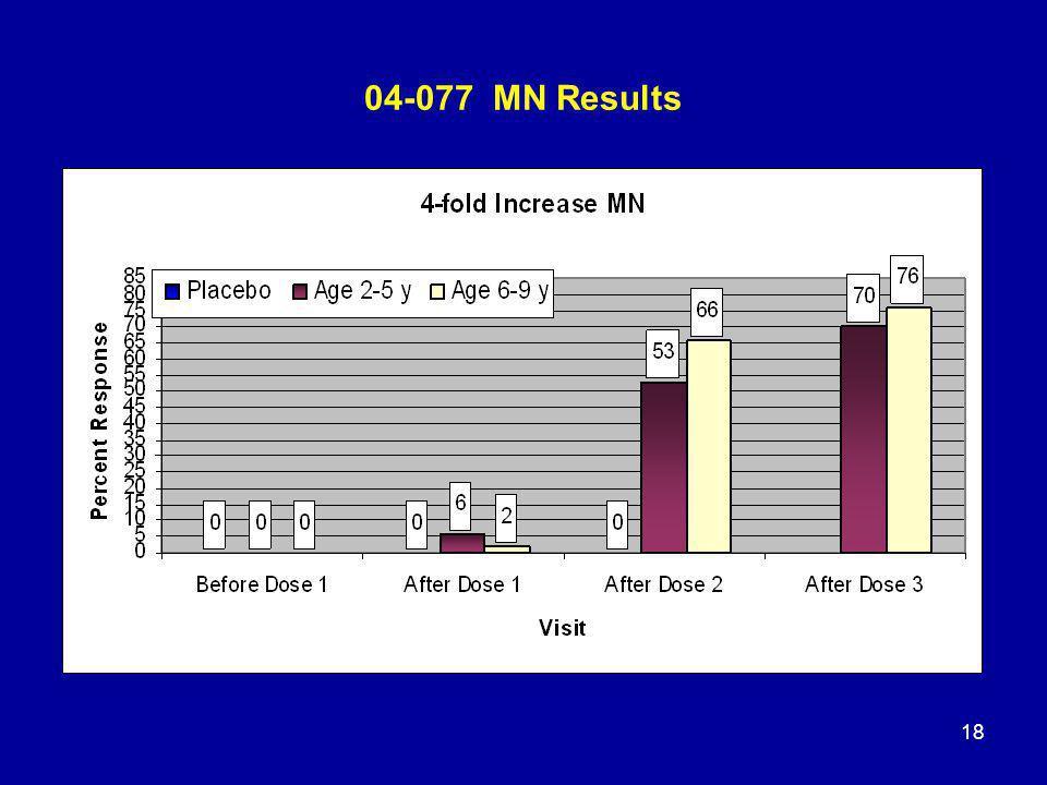 18 04-077 MN Results