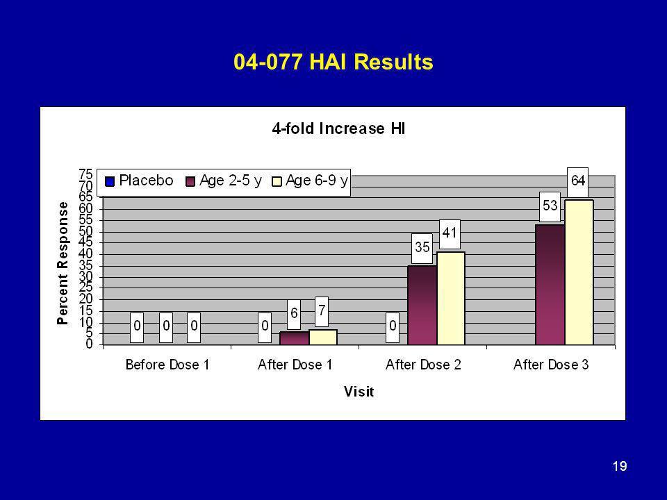 19 04-077 HAI Results