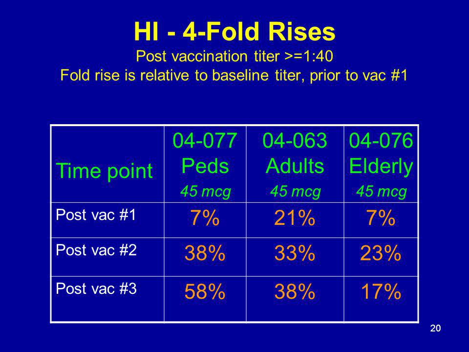 20 HI - 4-Fold Rises Post vaccination titer >=1:40 Fold rise is relative to baseline titer, prior to vac #1 Time point 04-077 Peds 45 mcg 04-063 Adult
