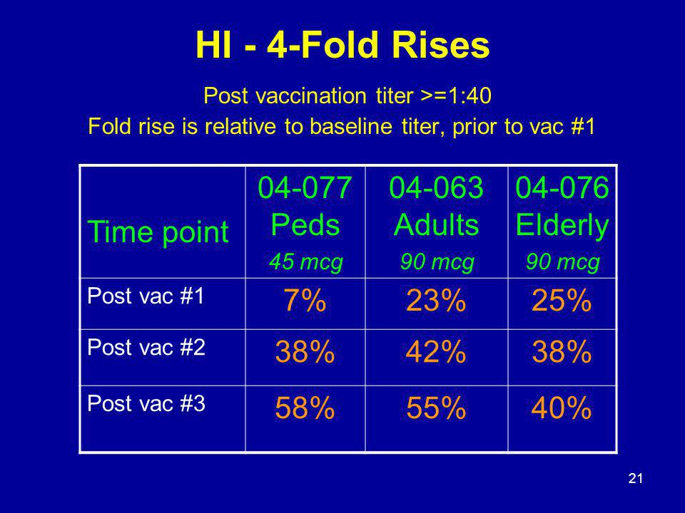 21 HI - 4-Fold Rises Post vaccination titer >=1:40 Fold rise is relative to baseline titer, prior to vac #1 Time point 04-077 Peds 45 mcg 04-063 Adult