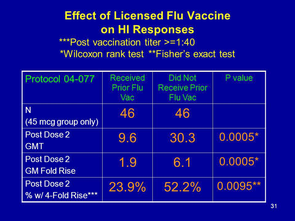 31 Effect of Licensed Flu Vaccine on HI Responses ***Post vaccination titer >=1:40 *Wilcoxon rank test**Fishers exact test Protocol 04-077 Received Pr