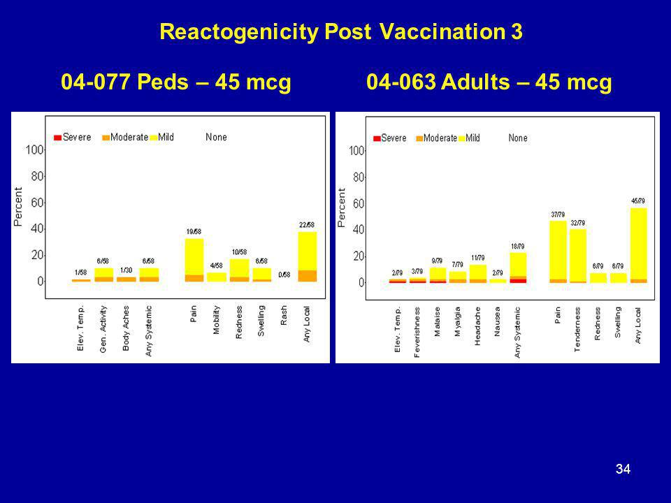 34 Reactogenicity Post Vaccination 3 04-077 Peds – 45 mcg04-063 Adults – 45 mcg