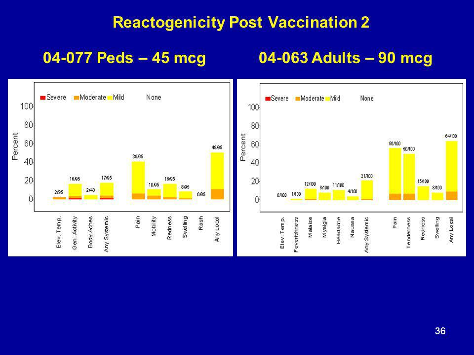 36 Reactogenicity Post Vaccination 2 04-077 Peds – 45 mcg04-063 Adults – 90 mcg