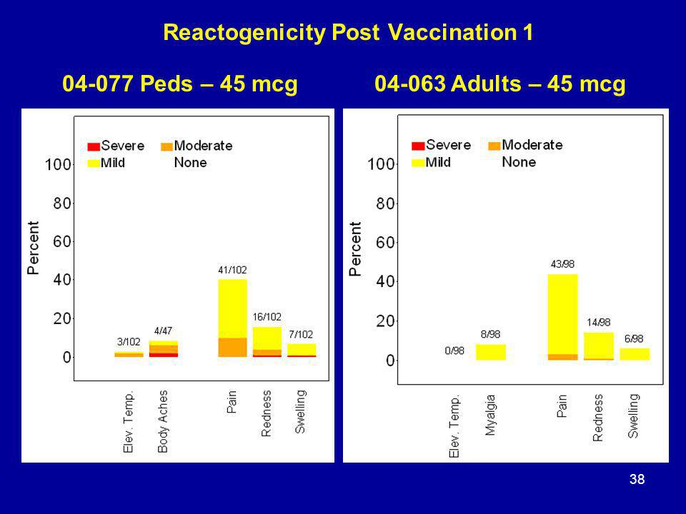 38 Reactogenicity Post Vaccination 1 04-077 Peds – 45 mcg04-063 Adults – 45 mcg