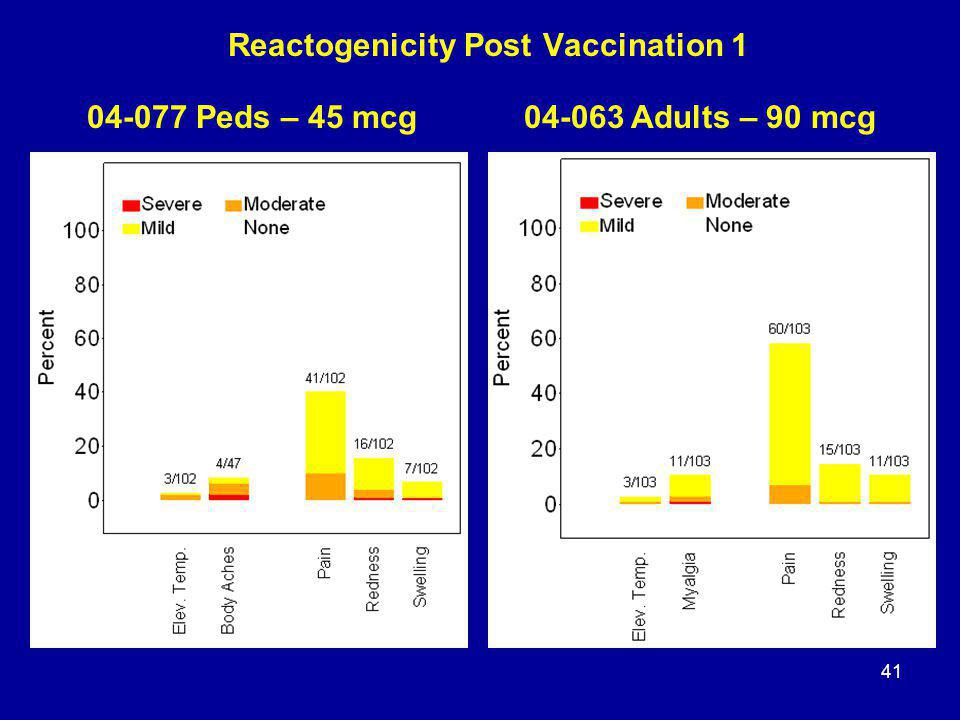 41 Reactogenicity Post Vaccination 1 04-077 Peds – 45 mcg04-063 Adults – 90 mcg