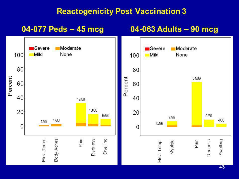 43 Reactogenicity Post Vaccination 3 04-077 Peds – 45 mcg04-063 Adults – 90 mcg