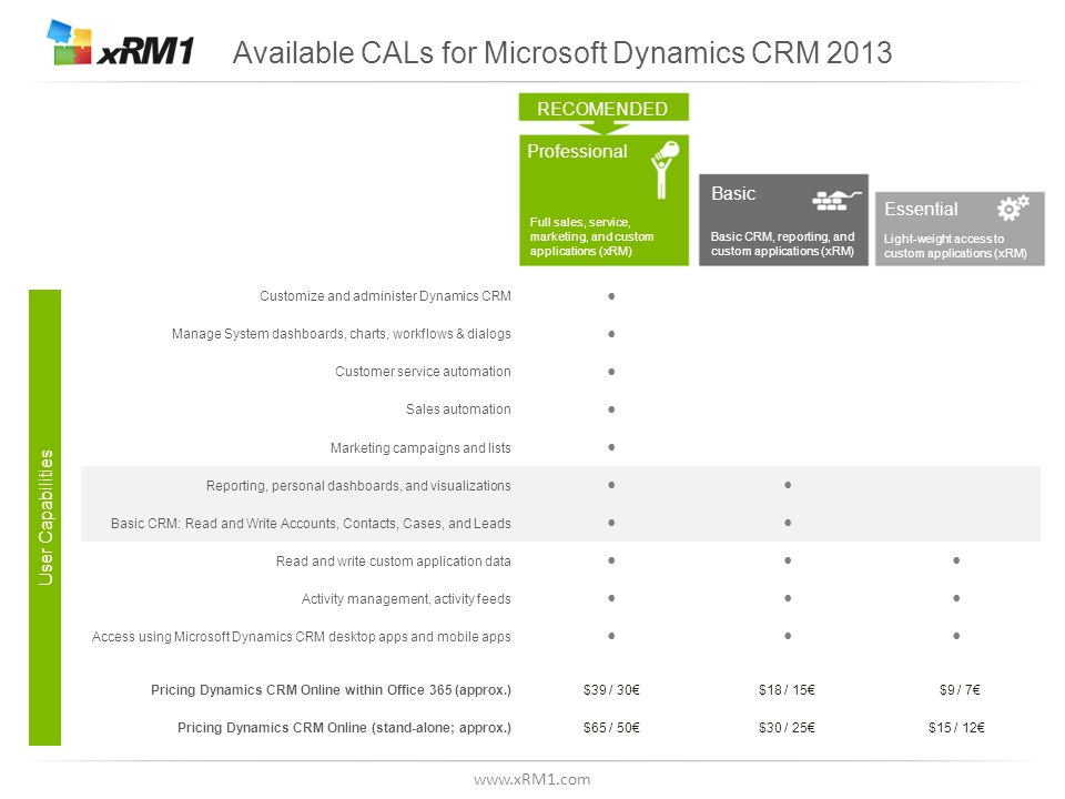 www.xRM1.com Available CALs for Microsoft Dynamics CRM 2013 RECOMENDED Professional Basic Essential Full sales, service, marketing, and custom applica