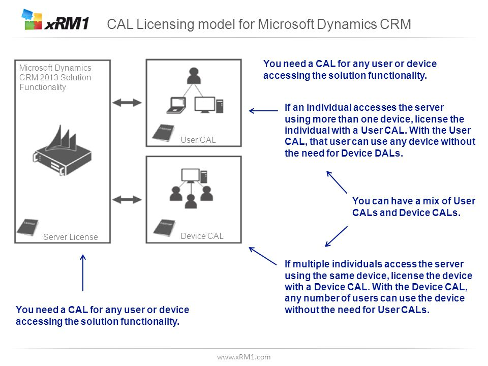 www.xRM1.com Use Rights for Microsoft Dynamics CRM CAL - 1/3