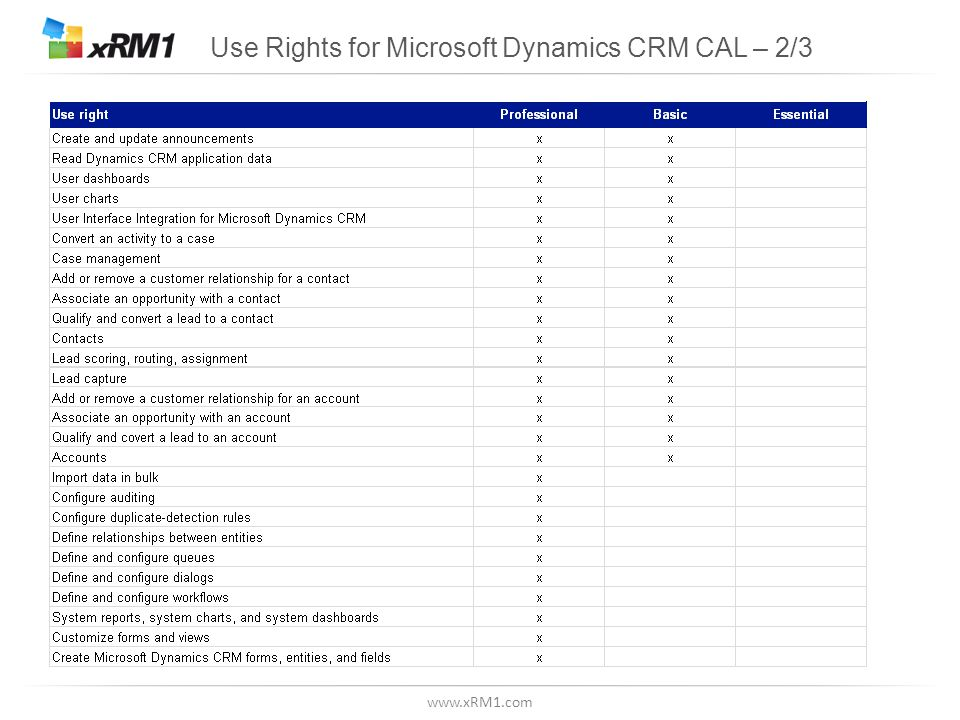 www.xRM1.com Use Rights for Microsoft Dynamics CRM CAL – 2/3